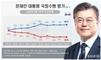 문 대통령 국정 지지율 62.3…5주 연속 60대 [리얼미터]